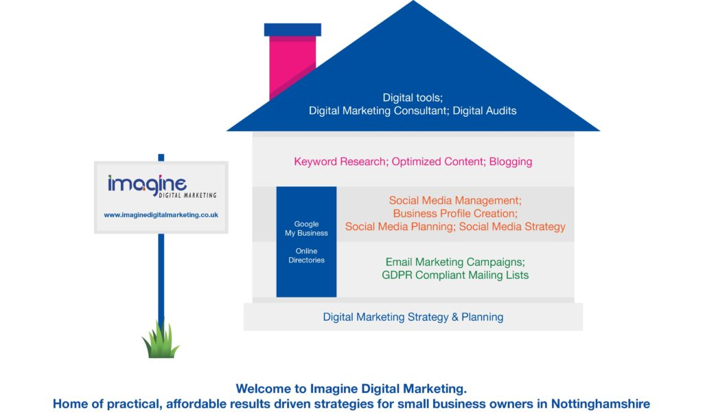 digital strategy advice digital marketimg strategy example imagine digital marketing nottinghamshire